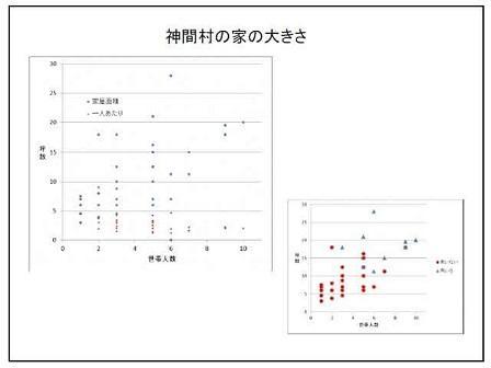 画像:参加者の分析図
