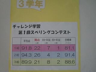 3年生の廊下には、スペリングコンテストの結果が掲示されています
